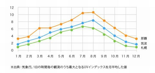 北海道の紫外線量